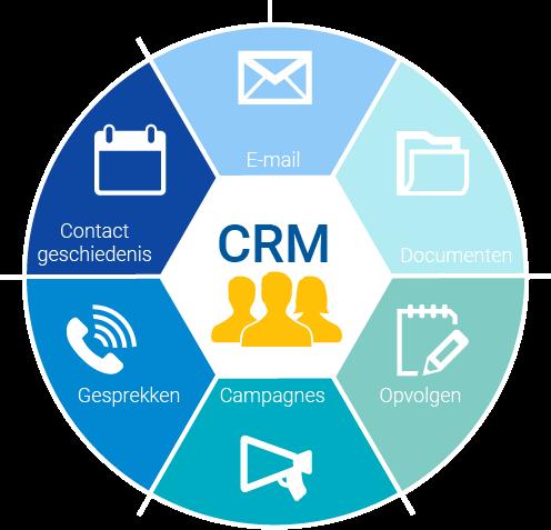 Wat is CRM
